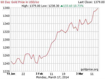 Vàng sẽ có một tuần tăng giá