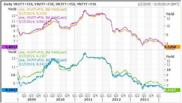 Lãi suất TPCP giảm xuống mức thấp nhất trong lịch sử