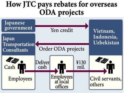 Báo Nhật: JTC hối lộ quan chức đường sắt VN 80 triệu yen