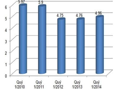 GDP quý 1/2014 tăng 4,96%, cao nhất trong 3 năm