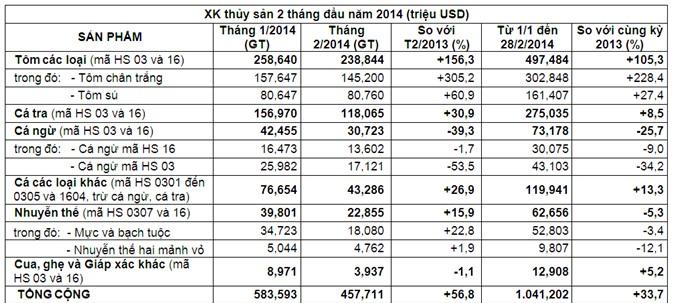 Xuất khẩu thủy sản tháng 2/2014 tăng 57%