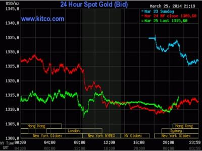 Giá vàng tăng do nỗ lực bắt đáy của giới đầu tư