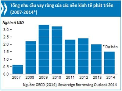 OECD: Nhu cầu vay nợ ròng của các nước phát triển sẽ giảm xuống thấp nhất kể từ trước Đại khủng hoảng
