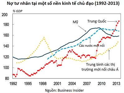 Nợ tư nhân tại Trung Quốc nguy hiểm đến mức nào?