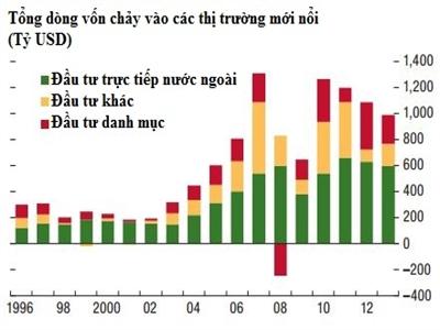 IMF: Thị trường mới nổi ngày càng dễ tổn thương trước biến động toàn cầu
