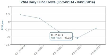 Market Vectors Vietnam ETF rút ra 7,47 triệu USD trong tuần qua