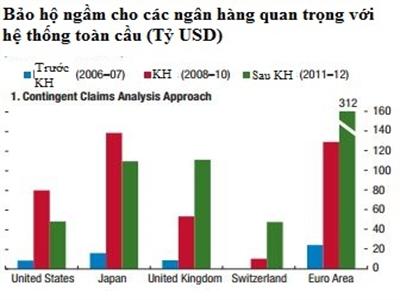 IMF: Các ngân hàng lớn hưởng lợi từ trợ cấp chính phủ