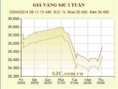 Giá vàng SJC tăng trở lại, lên sát 35,5 triệu đồng/lượng