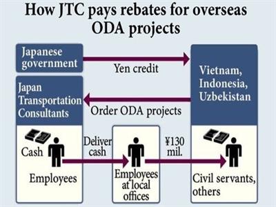 Thủ tướng nói gì về nghi án nhận hối lộ từ JTC?