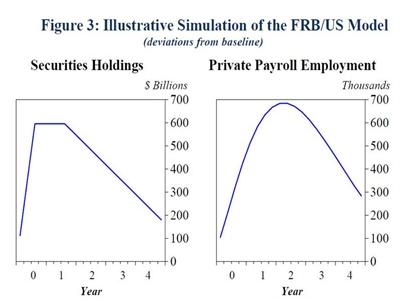 Fed công khai toàn bộ mô hình và công cụ sử dụng trong dự báo chính sách 20 năm qua