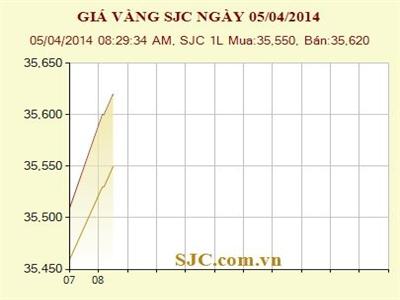 Giá vàng SJC bán ra tăng tiếp 110.000 đồng/lượng