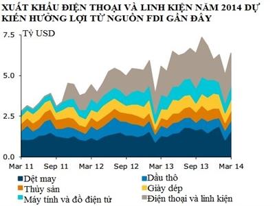 ANZ: Kinh tế Việt Nam hai mảng sáng tối