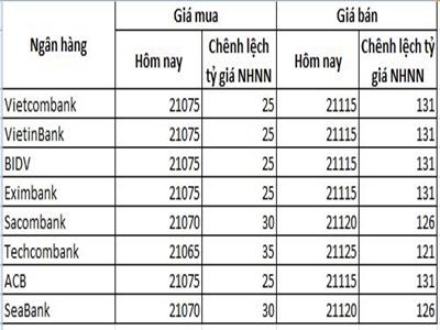 Các ngân hàng giao dịch USD phổ biến ở 21.075 - 21.115 đồng/USD