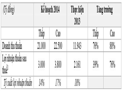 Ma San đặt kế hoạch doanh thu 2014 vượt 1 tỷ USD