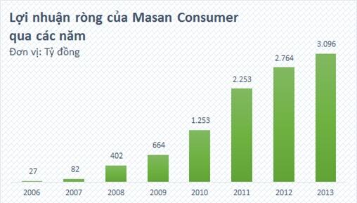 Masan Consumer sẽ chi 5.800 tỷ đồng trả cổ tức tỷ lệ 110%