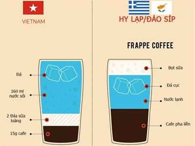 [Infographic] Phong cách uống cà phê tại các quốc gia trên thế giới