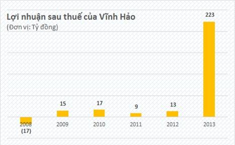 Vĩnh Hảo năm đầu về với Masan: Lãi hơn 200 tỷ