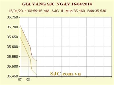 Giá vàng SJC giảm xuống sát 35,5 triệu đồng/lượng
