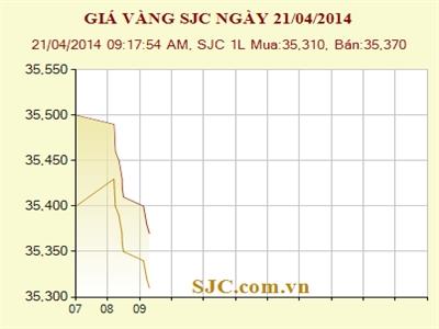 Giá vàng SJC giảm 130.000 đồng/lượng chiều bán ra
