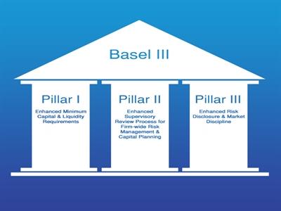 Basel III và xu hướng thắt chặt quy định trong lĩnh vực ngân hàng