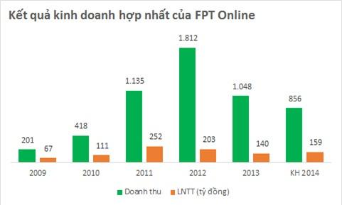 FPT Online tách đôi thành FPT News và FPT Online mới