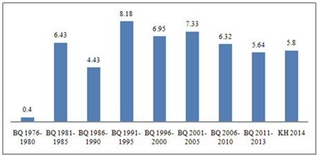 Nhìn lại tăng trưởng kinh tế Việt Nam 39 năm sau ngày thống nhất