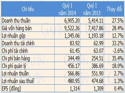 FPT doanh thu thuần quý I tăng 27,5%
