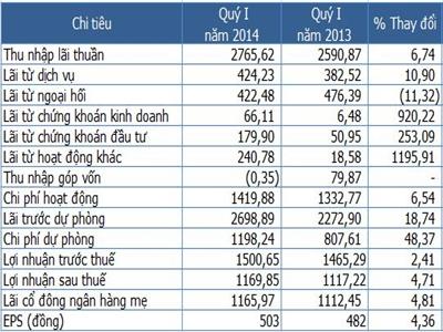 Vietcombank quý I lãi 1.170 tỷ đồng, nợ xấu 2,65%