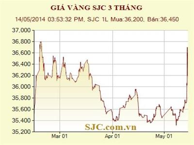 Vàng SJC tăng lên cao nhất 3 tháng, lượng mua vào vẫn lớn