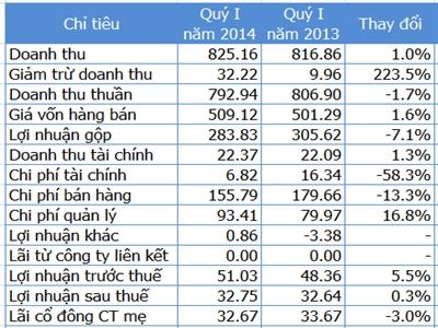 Kinh Đô báo lãi quý I tăng 5,5%