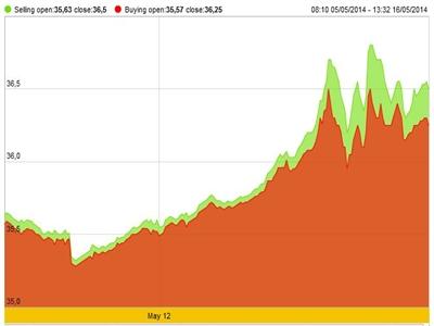 Vàng, USD tăng mạnh trong hai tuần qua
