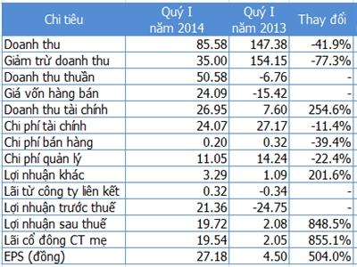 ITA: Lợi nhuận quý I/2014 gấp 9 lần nhờ cho thuê nhà xưởng của công ty con