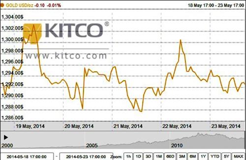 Giá vàng chỉ có thể tăng nhẹ trong tuần tới?