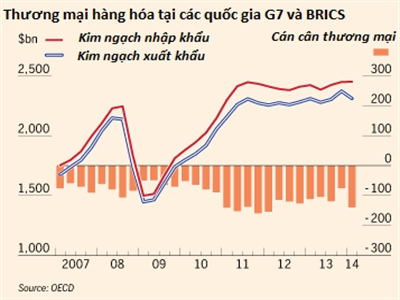 OECD cảnh báo tình trạng suy giảm thương mại toàn cầu