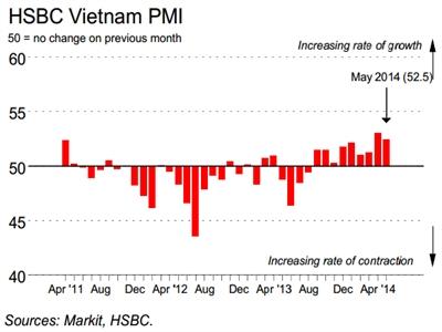 PMI tháng 5 giảm nhẹ, tháng thứ 9 liên tiếp trên ngưỡng 50 điểm