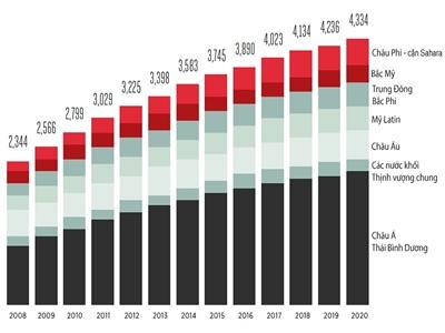 Châu Á-Thái Bình Dương có 1,7 tỉ thuê bao di động, chiếm một nửa toàn cầu