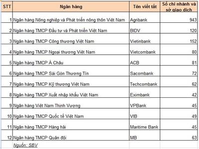 Ngân hàng nào có mạng lưới lớn nhất Việt Nam?