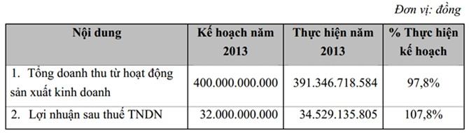 ĐHCĐ KLF: 740 tỷ đồng vốn tăng thêm cho dự án 36 Phạm Hùng