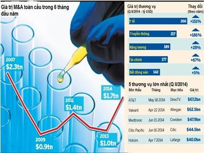 Giá trị M&A đạt 1,7 nghìn tỷ USD trong 6 tháng đầu năm 2014