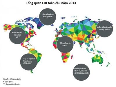 FDI toàn cầu tăng gần 11% năm 2013