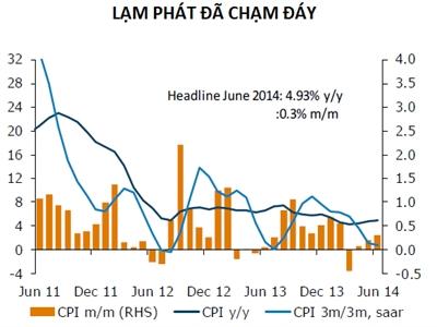 ANZ: Kinh tế Việt Nam đã chạm đáy, cải thiện chậm trong quý II