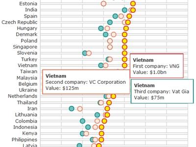 VNG được định giá 1 tỷ USD