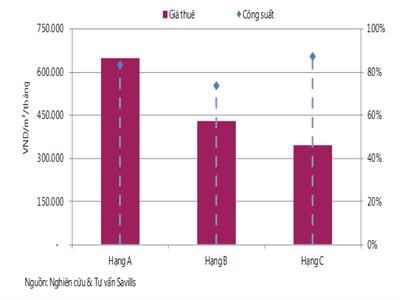 Giá trung bình thuê căn hộ dịch vụ Hà Nội giảm trong quý II/2014