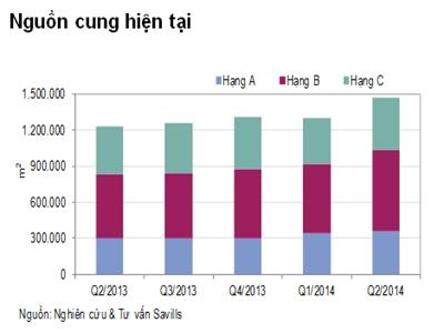 Giá thuê văn phòng Hà Nội trung bình giảm xuống 374.500 VND/m2