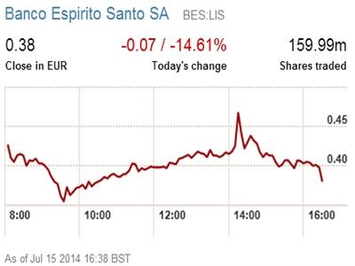 Cổ phiếu ngân hàng Espirito Santo giảm giá mạnh
