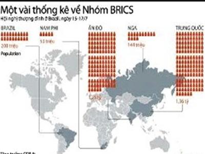 Thống kê đáng chú ý về nhóm BRICS