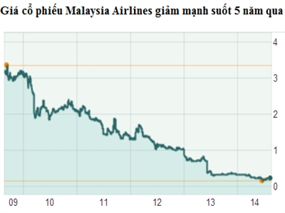 Cổ phiếu Malaysia Airlines giảm 11% trong ngày