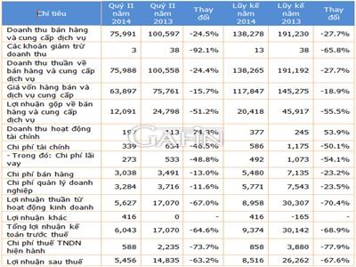 VPK: Lợi nhuận sau thuế quý II giảm 63% so với cùng kỳ năm trước