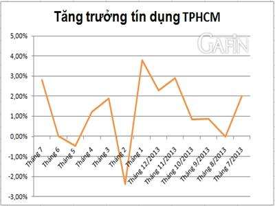 Tín dụng TP.HCM đến đầu tháng 7 tăng trưởng 2,8%