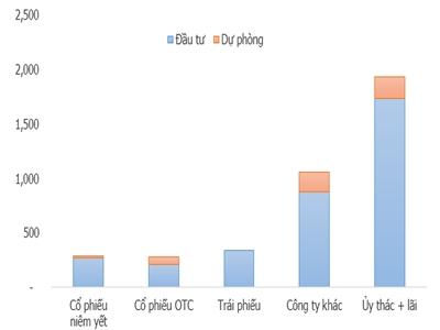 """SSI và những khoản đầu tư """"tạm lỗ"""" 455 tỷ đồng"""